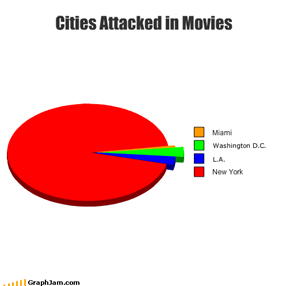 Cities Attacked in Movies
