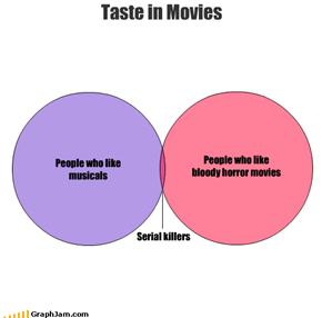 Taste in Movies