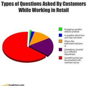 Types of Questions Asked By Customers While Working in Retail