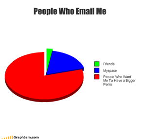 People Who Email Me