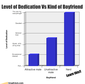 Level of Dedication Vs Kind of Boyfriend