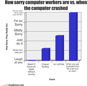How sorry computer workers are vs. when the computer crashed