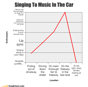 Singing To Music In The Car