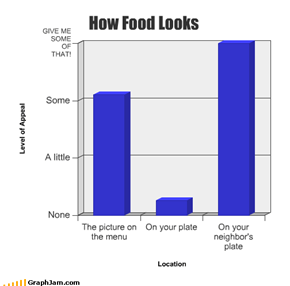 How Food Looks