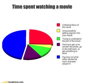 Time spent watching a movie