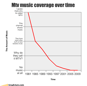Mtv music coverage over time