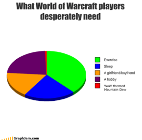What World of Warcraft players desperately need