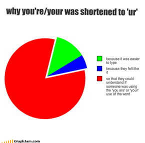 why you're/your was shortened to 'ur'