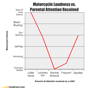 Motorcycle Loudness vs. Parental Attention Received