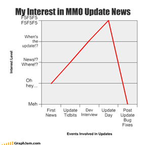 My Interest in MMO Update News