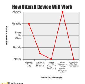 How Often A Device Will Work