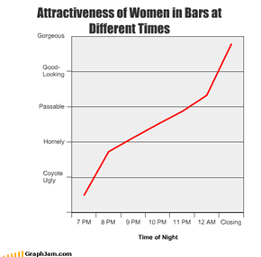 Attractiveness of Women in Bars at  Different Times