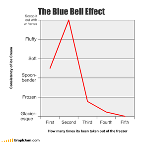 The Blue Bell Effect