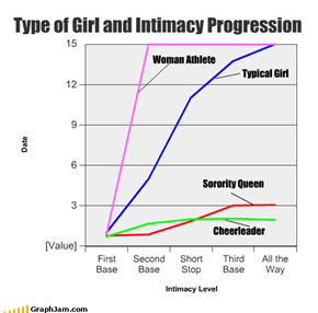 Type of Girl and Intimacy Progression