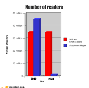 Number of readers