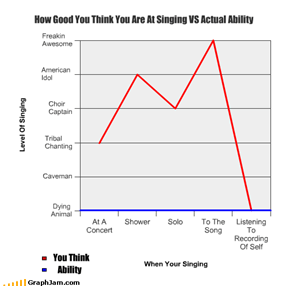 How Good You Think You Are At Singing VS Actual Ability