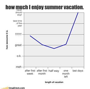 how much I enjoy summer vacation.