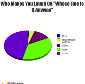 "Who Makes You Laugh On ""Whose Line Is It Anyway"""