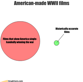American-made WWII films