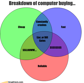 Breakdown of computer buying...