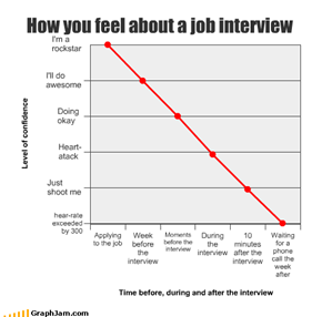 How you feel about a job interview
