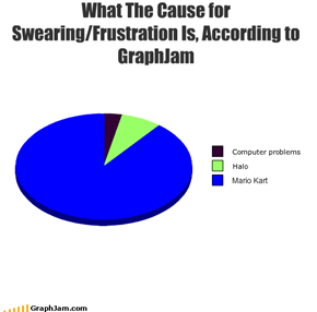 What The Cause for Swearing/Frustration Is, According to GraphJam