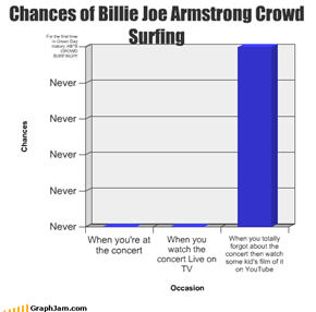 Chances of Billie Joe Armstrong Crowd Surfing