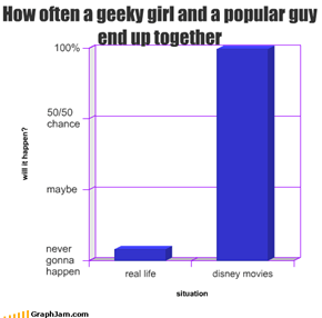 How often a geeky girl and a popular guy end up together