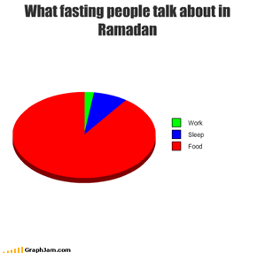 What fasting people talk about in Ramadan