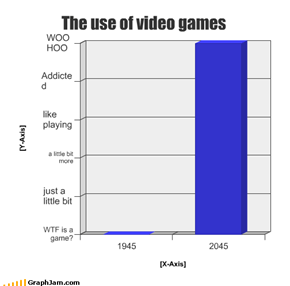 The use of video games