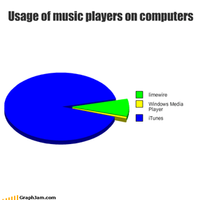 Usage of music players on computers