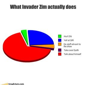 What Invader Zim actually does