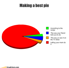 Making a best pie