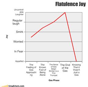 Flatulence Joy