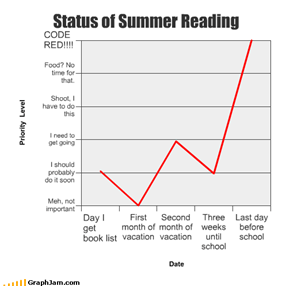 Status of Summer Reading