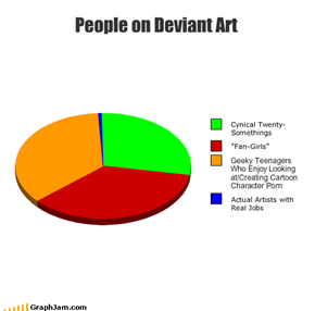 People on Deviant Art
