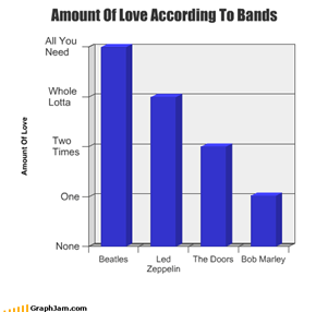 Amount Of Love According To Bands