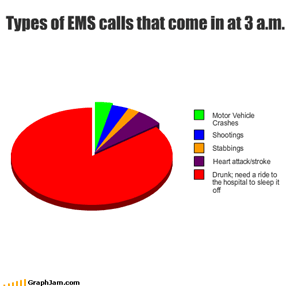 Types of EMS calls that come in at 3 a.m.
