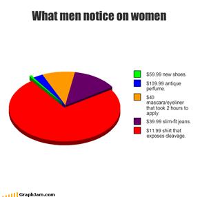 What men notice on women