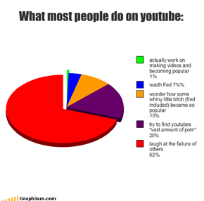 What most people do on youtube: