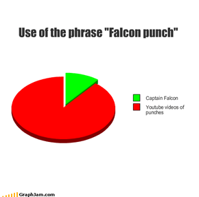 "Use of the phrase ""Falcon punch"""