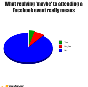 What replying 'maybe' to attending a Facebook event really means