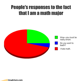 People's responses to the fact that I am a math major