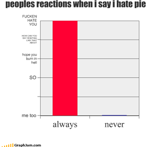 peoples reactions when i say i hate pie