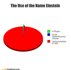 The Use of the Name Einstein