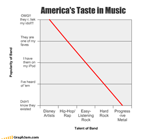 America's Taste in Music