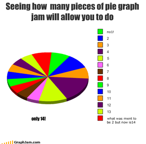 Seeing how  many pieces of pie graph jam will allow you to do