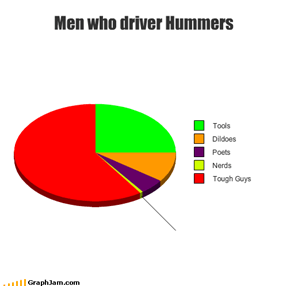 Men who driver Hummers