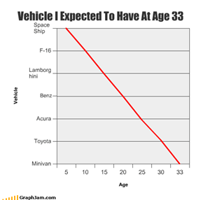 Vehicle I Expected To Have At Age 33