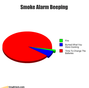 Smoke Alarm Beeping